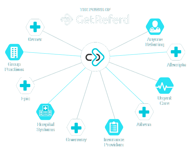 GetReferd Integration Infographic